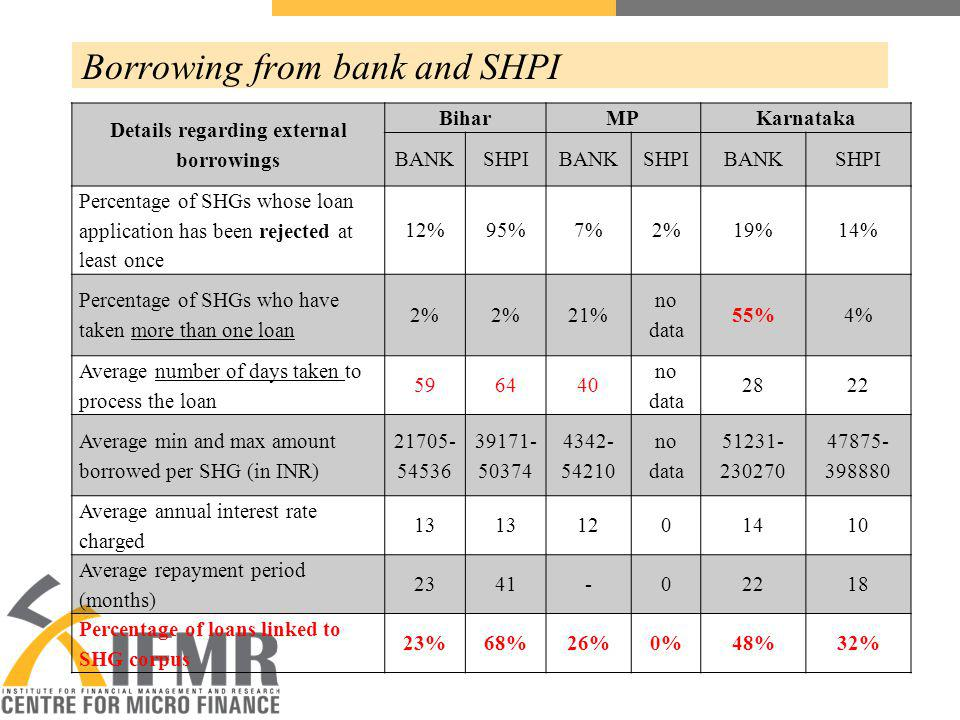 Borrowing from bank and SHPI Details regarding external borrowings BiharMPKarnataka BANKSHPIBANKSHPIBANKSHPI Percentage of SHGs whose loan application has been rejected at least once 12%95%7%2%19%14% Percentage of SHGs who have taken more than one loan 2% 21% no data 55%4% Average number of days taken to process the loan 596440 no data 2822 Average min and max amount borrowed per SHG (in INR) 21705- 54536 39171- 50374 4342- 54210 no data 51231- 230270 47875- 398880 Average annual interest rate charged 13 1201410 Average repayment period (months) 2341-02218 Percentage of loans linked to SHG corpus 23%68%26%0%48%32%
