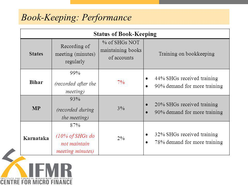 Book-Keeping: Performance Status of Book-Keeping States Recording of meeting (minutes) regularly % of SHGs NOT maintaining books of accounts Training on bookkeeping Bihar 99% (recorded after the meeting) 7% 44% SHGs received training 90% demand for more training MP 93% (recorded during the meeting) 3% 20% SHGs received training 90% demand for more training Karnataka 87% (10% of SHGs do not maintain meeting minutes) 2% 32% SHGs received training 78% demand for more training