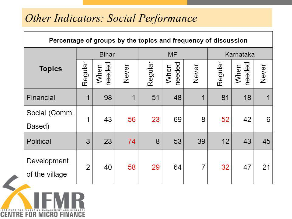 Other Indicators: Social Performance Percentage of groups by the topics and frequency of discussion Topics BiharMPKarnataka Regular When needed Never Regular When needed Never Regular When needed Never Financial19815148181181 Social (Comm.