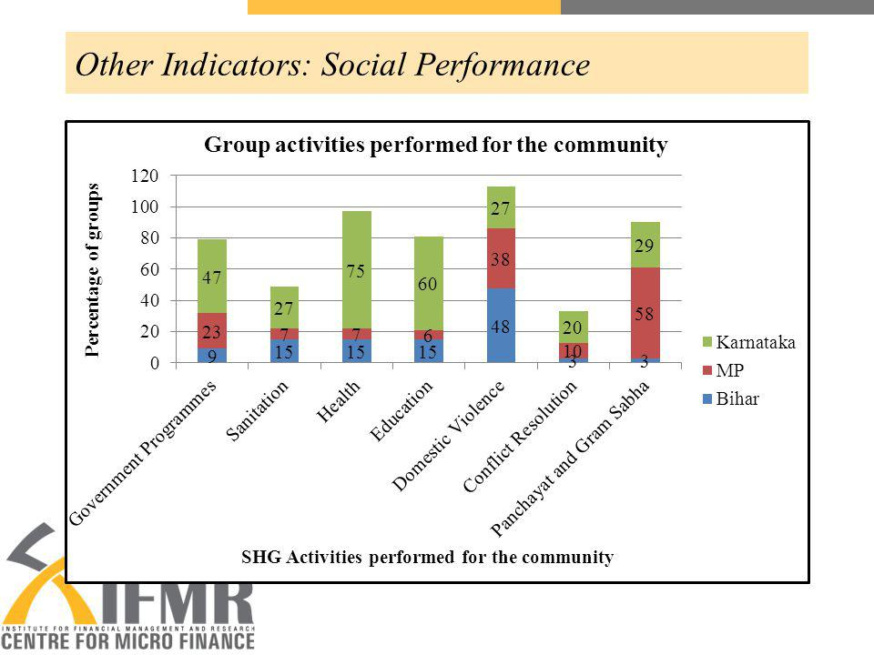 Other Indicators: Social Performance