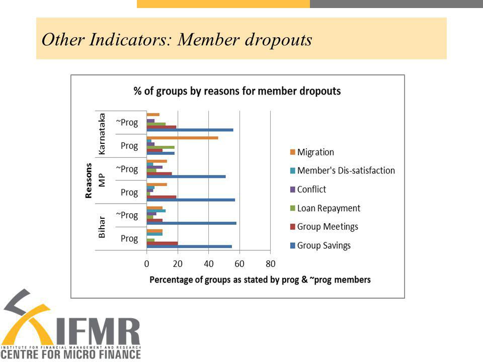 Other Indicators: Member dropouts