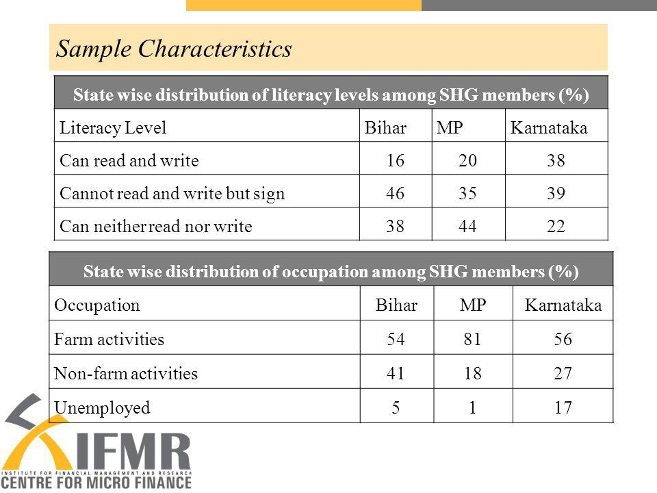 Sample Characteristics State wise distribution of literacy levels among SHG members (%) Literacy LevelBiharMPKarnataka Can read and write162038 Cannot read and write but sign463539 Can neither read nor write384422 State wise distribution of occupation among SHG members (%) OccupationBiharMPKarnataka Farm activities548156 Non-farm activities411827 Unemployed5117