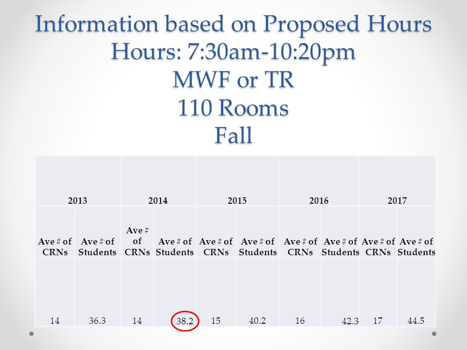 Information based on Proposed Hours Hours: 7:30am-10:20pm MWF or TR 110 Rooms Fall Ave # of CRNs Ave # of Students Ave # of CRNs Ave # of Students Ave # of CRNs Ave # of Students Ave # of CRNs Ave # of Students Ave # of CRNs Ave # of Students