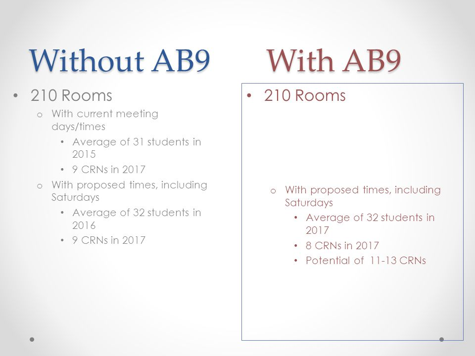 Without AB9 With AB9 210 Rooms o With proposed times, including Saturdays Average of 32 students in CRNs in 2017 Potential of CRNs 210 Rooms o With current meeting days/times Average of 31 students in CRNs in 2017 o With proposed times, including Saturdays Average of 32 students in CRNs in 2017