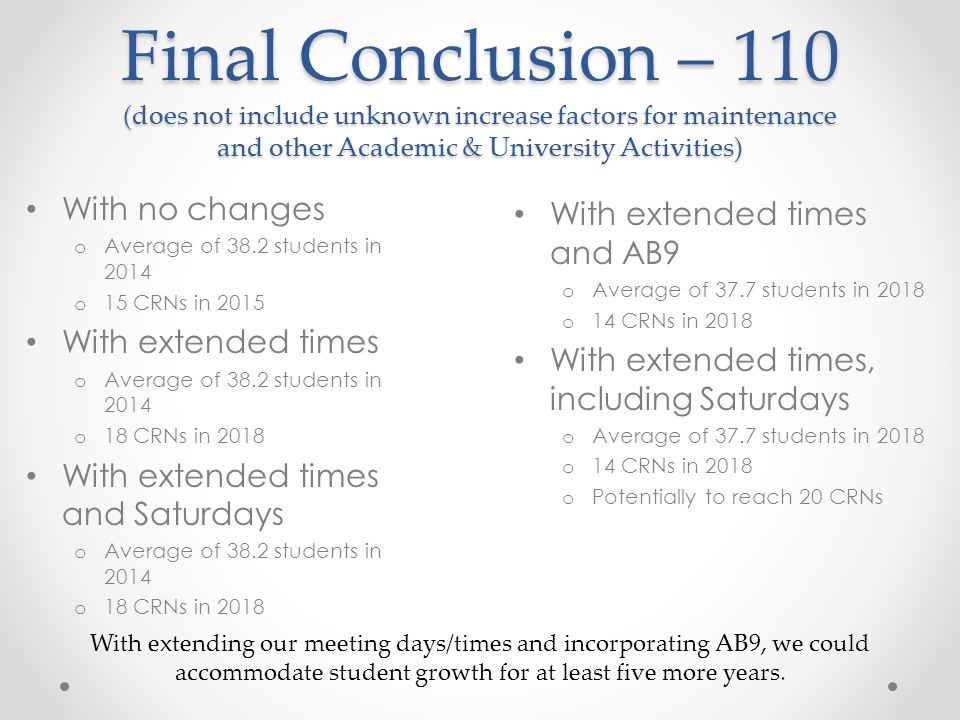 Final Conclusion – 110 (does not include unknown increase factors for maintenance and other Academic & University Activities) With no changes o Average of 38.2 students in 2014 o 15 CRNs in 2015 With extended times o Average of 38.2 students in 2014 o 18 CRNs in 2018 With extended times and Saturdays o Average of 38.2 students in 2014 o 18 CRNs in 2018 With extended times and AB9 o Average of 37.7 students in 2018 o 14 CRNs in 2018 With extended times, including Saturdays o Average of 37.7 students in 2018 o 14 CRNs in 2018 o Potentially to reach 20 CRNs With extending our meeting days/times and incorporating AB9, we could accommodate student growth for at least five more years.