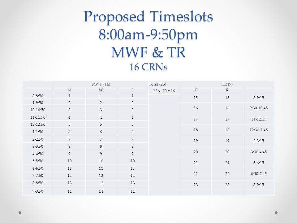 Proposed Timeslots 8:00am-9:50pm MWF & TR 16 CRNs MWF (14)Total (23)TR (9) MWF 23 x.70 = 16 TR 8-8: :15 9-9: :30-10: : : : : :30-1:45 1-1: : :15 3-3: :30-4:45 4-4: : :15 6-6: :30-7:45 7-7: : :15 9-9:5014