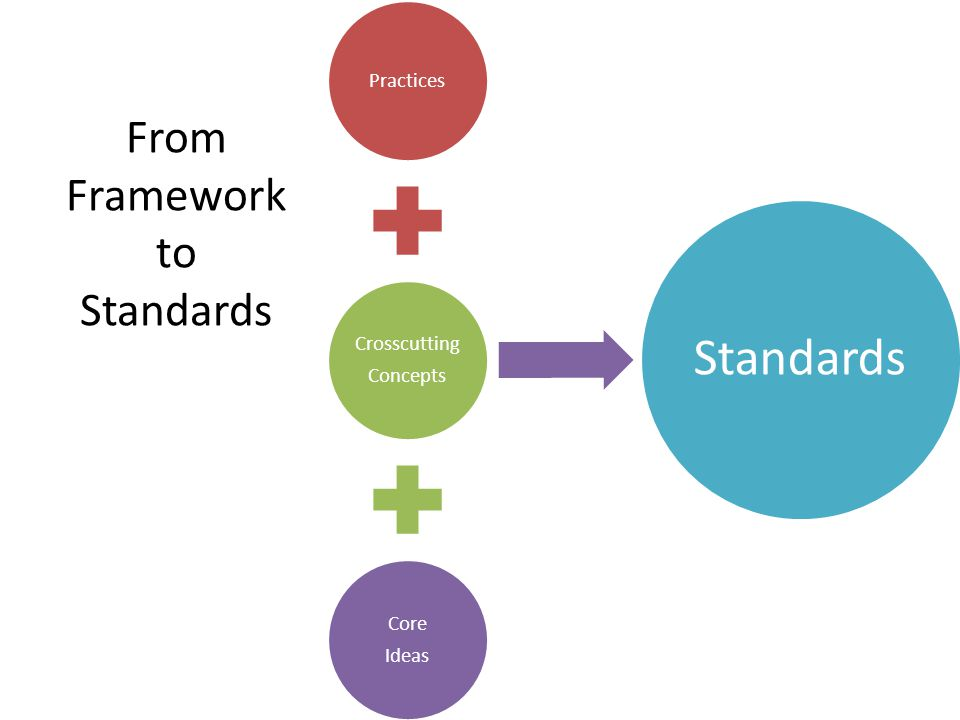 From Framework to Standards Practices Crosscutting Concepts Core Ideas Standards