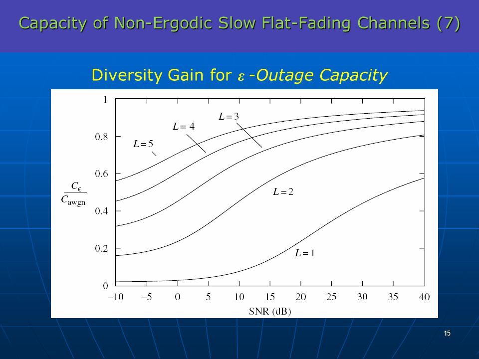 Capacity of Non-Ergodic Slow Flat-Fading Channels (7) Diversity Gain for ε -Outage Capacity 15