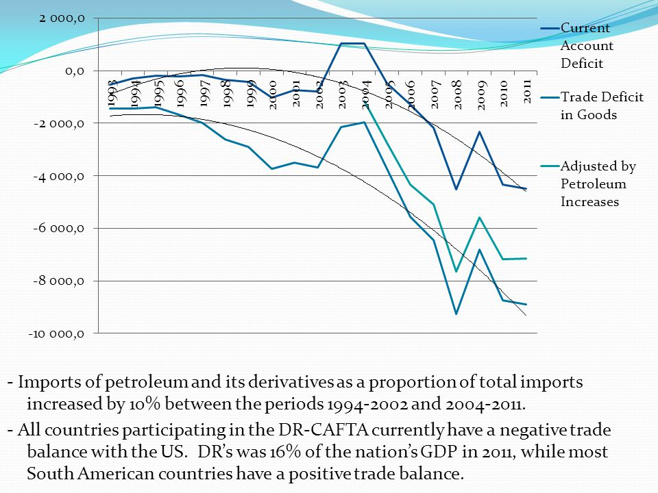 - Imports of petroleum and its derivatives as a proportion of total imports increased by 10% between the periods 1994-2002 and 2004-2011. - All countr