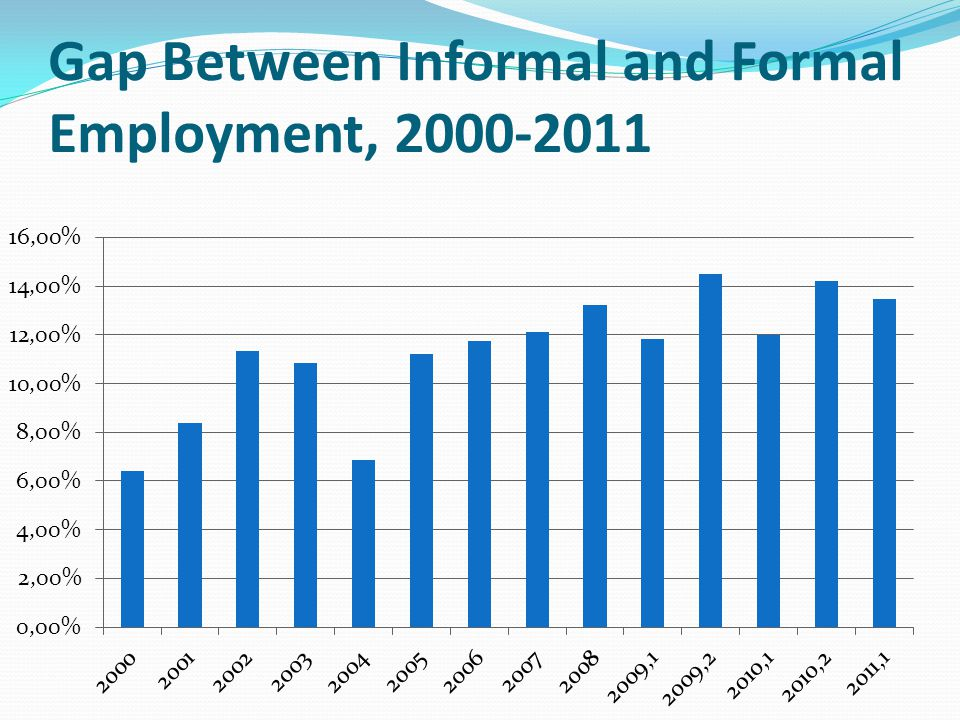 Gap Between Informal and Formal Employment, 2000-2011