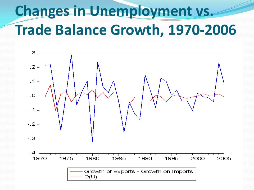 Changes in Unemployment vs. Trade Balance Growth, 1970-2006