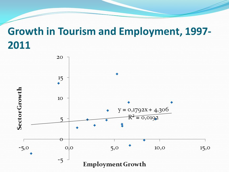 Growth in Tourism and Employment, 1997- 2011