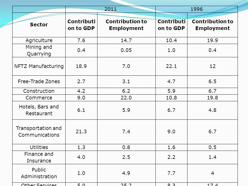 20111996 Sector Contributi on to GDP Contribution to Employment Contributi on to GDP Contribution to Employment Agriculture7.614.710.419.9 Mining and