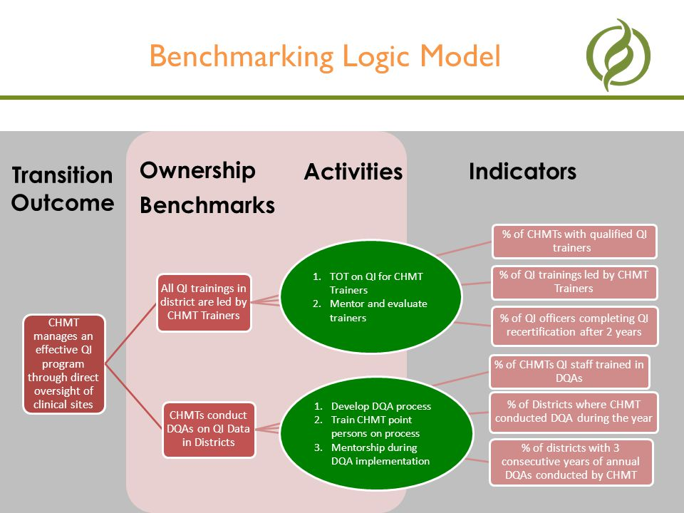 19Management Sciences for Health Benchmarking Logic Model - Example OWNERSHIP BENCHMARKS TRANSITION OUTCOME BENCHMARK INDICATOR BENCHMARK INDICATOR INDICATORS Transition Outcome ACTIVITIES