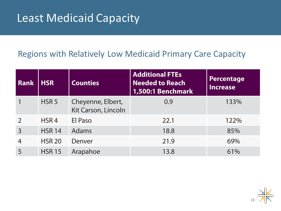 Least Medicaid Capacity 18 Regions with Relatively Low Medicaid Primary Care Capacity