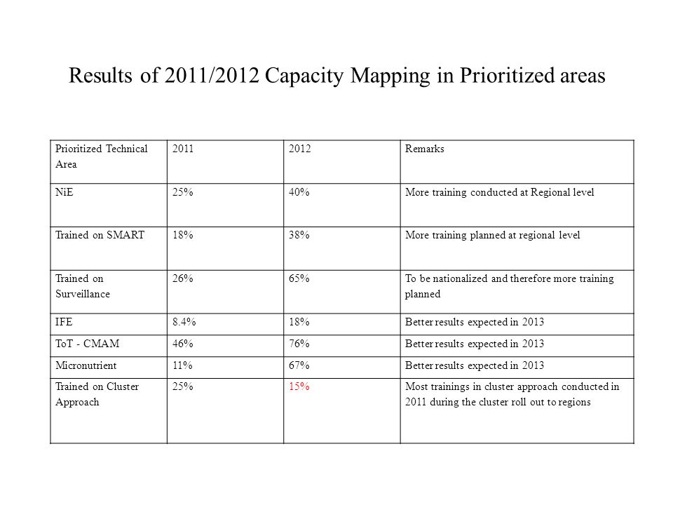 Results of 2011/2012 Capacity Mapping in Prioritized areas Prioritized Technical Area Remarks NiE25%40%More training conducted at Regional level Trained on SMART18%38%More training planned at regional level Trained on Surveillance 26%65% To be nationalized and therefore more training planned IFE8.4%18%Better results expected in 2013 ToT - CMAM46%76%Better results expected in 2013 Micronutrient11%67%Better results expected in 2013 Trained on Cluster Approach 25%15%Most trainings in cluster approach conducted in 2011 during the cluster roll out to regions