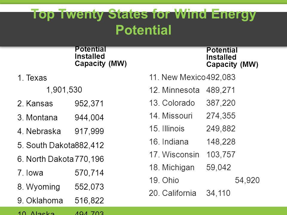 Top Twenty States for Wind Energy Potential Potential Installed Capacity (MW) 1. Texas 1,901,530 2. Kansas952,371 3. Montana944,004 4. Nebraska917,999