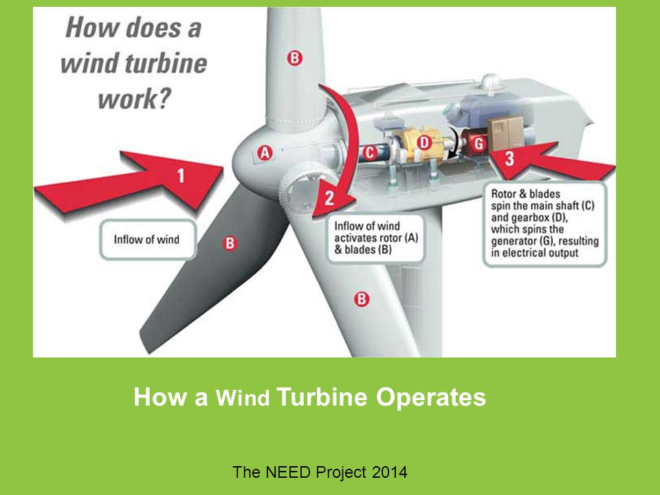 How a Wind Turbine Operates The NEED Project 2014
