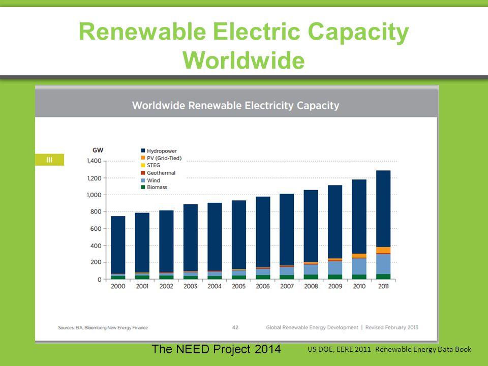 Renewable Electric Capacity Worldwide US DOE, EERE 2011 Renewable Energy Data Book The NEED Project 2014
