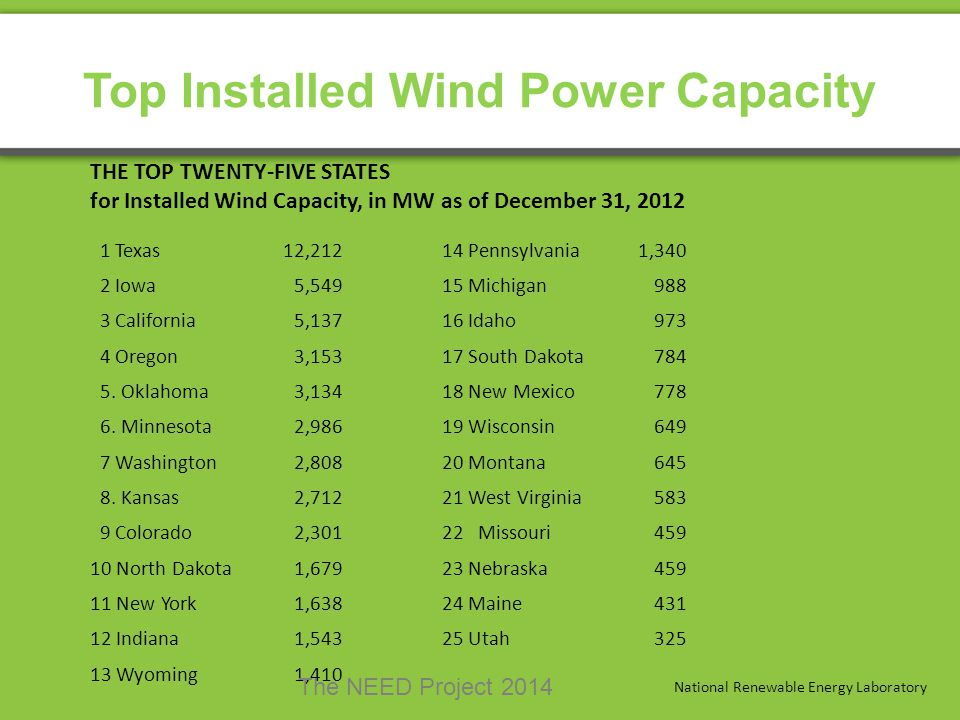 Top Installed Wind Power Capacity THE TOP TWENTY-FIVE STATES for Installed Wind Capacity, in MW as of December 31, 2012 1 Texas12,21214 Pennsylvania1,