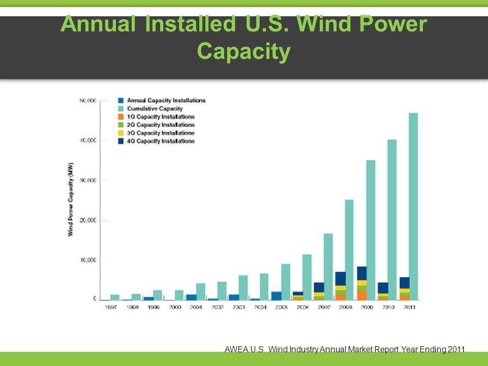 Annual Installed U.S. Wind Power Capacity AWEA U.S. Wind Industry Annual Market Report Year Ending 2011