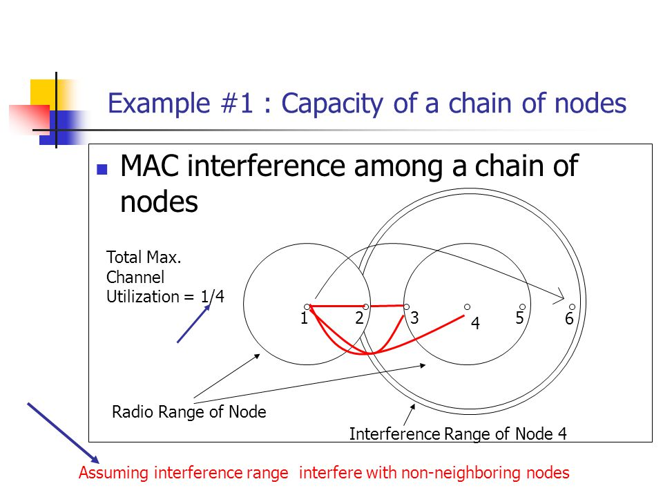 Example #1 : Capacity of a chain of nodes 1 MAC interference among a chain of nodes 23 4 6 Radio Range of Node Interference Range of Node 4 5 Assuming interference range interfere with non-neighboring nodes Total Max.