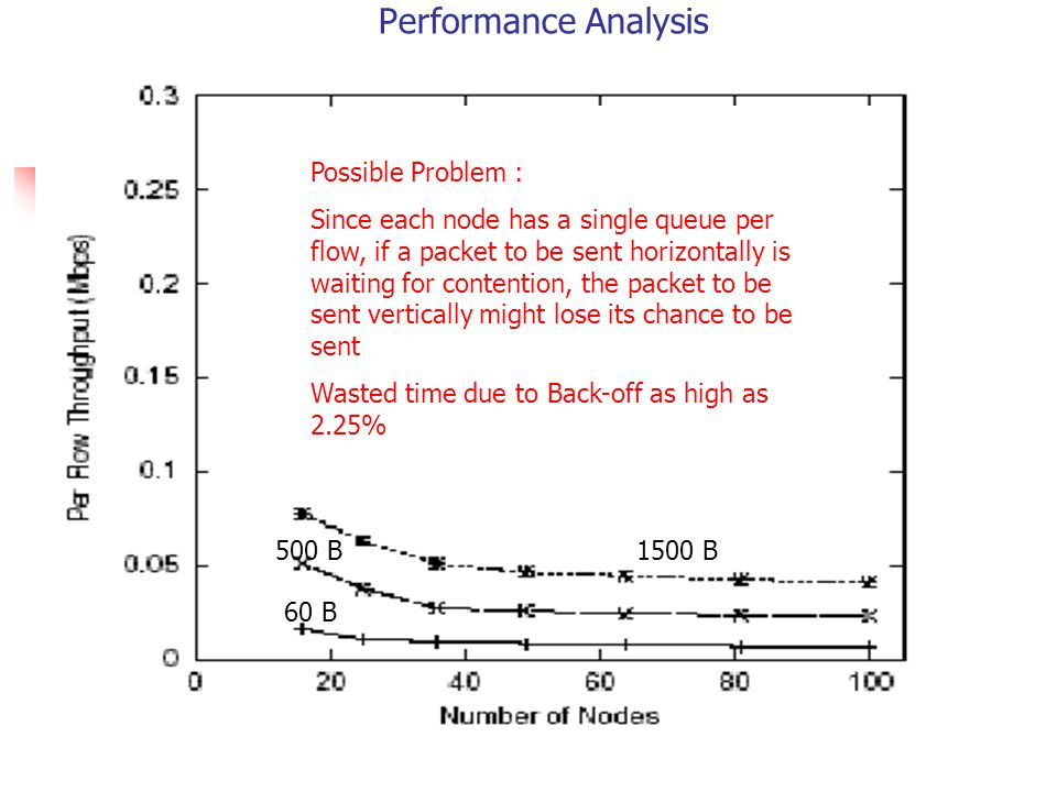 Performance Analysis 1500 B500 B 60 B Possible Problem : Since each node has a single queue per flow, if a packet to be sent horizontally is waiting for contention, the packet to be sent vertically might lose its chance to be sent Wasted time due to Back-off as high as 2.25%