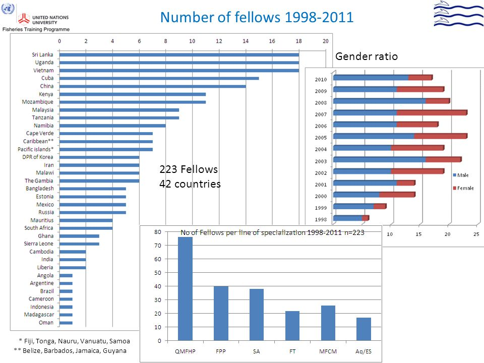 Number of fellows 1998-2011 * Fiji, Tonga, Nauru, Vanuatu, Samoa ** Belize, Barbados, Jamaica, Guyana 223 Fellows 42 countries Gender ratio
