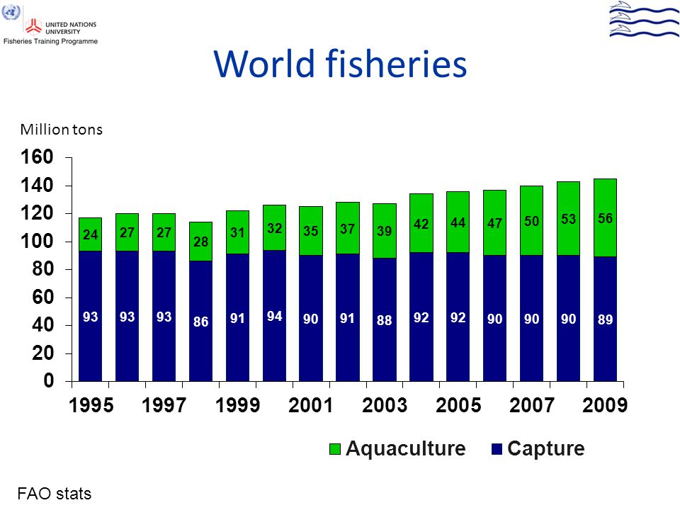 World fisheries Million tons FAO stats