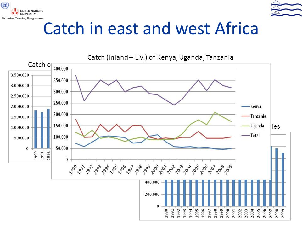 Catch in east and west Africa Catch of major west African countries Catch (inland) of some east African countries Catch (inland – L.V.) of Kenya, Ugan