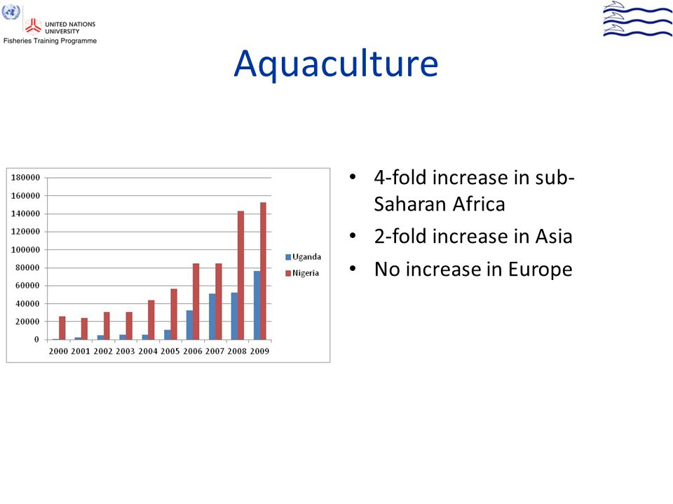 Aquaculture 4-fold increase in sub- Saharan Africa 2-fold increase in Asia No increase in Europe