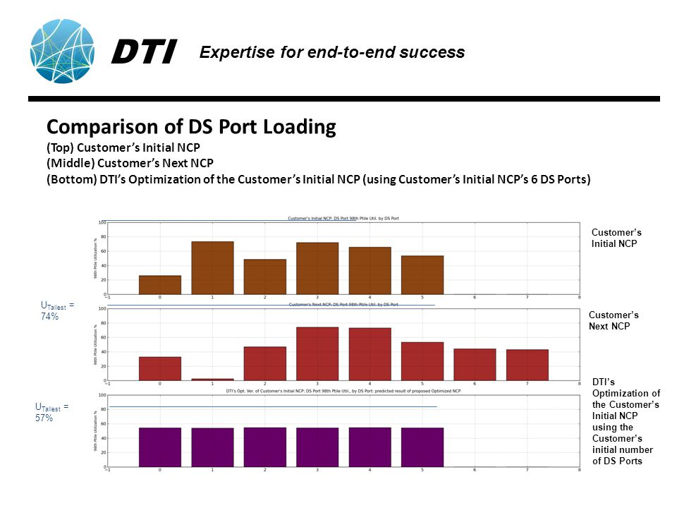 Comparison of DS Port Loading (Top) Customers Initial NCP (Middle) Customers Next NCP (Bottom) DTIs Optimization of the Customers Initial NCP (using Customers Initial NCPs 6 DS Ports) U Tallest = 74% U Tallest = 57% Customers Initial NCP Customers Next NCP DTIs Optimization of the Customers Initial NCP using the Customers initial number of DS Ports DTI Expertise for end-to-end success