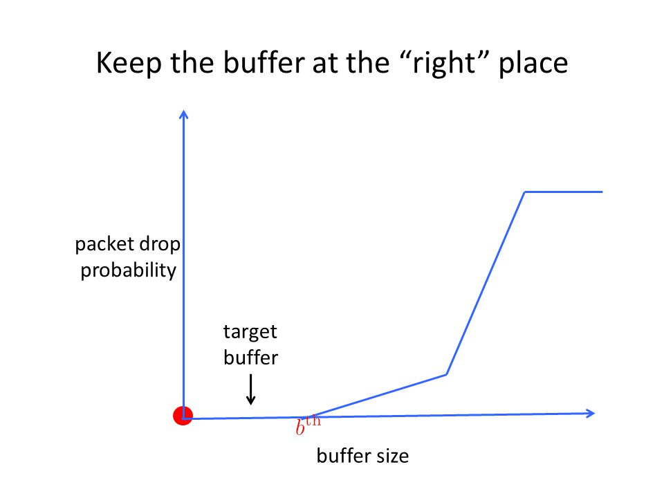 Keep the buffer at the right place buffer size packet drop probability target buffer