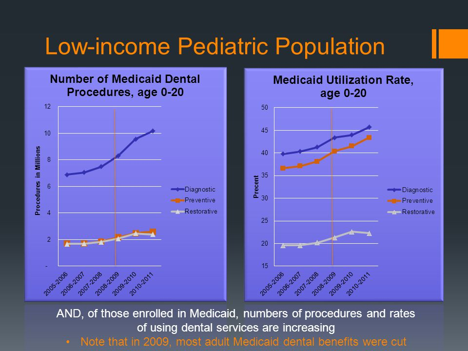 AND, of those enrolled in Medicaid, numbers of procedures and rates of using dental services are increasing Note that in 2009, most adult Medicaid dental benefits were cut Low-income Pediatric Population