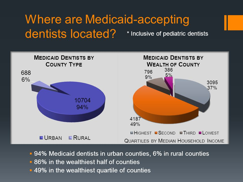 Where are Medicaid-accepting dentists located.