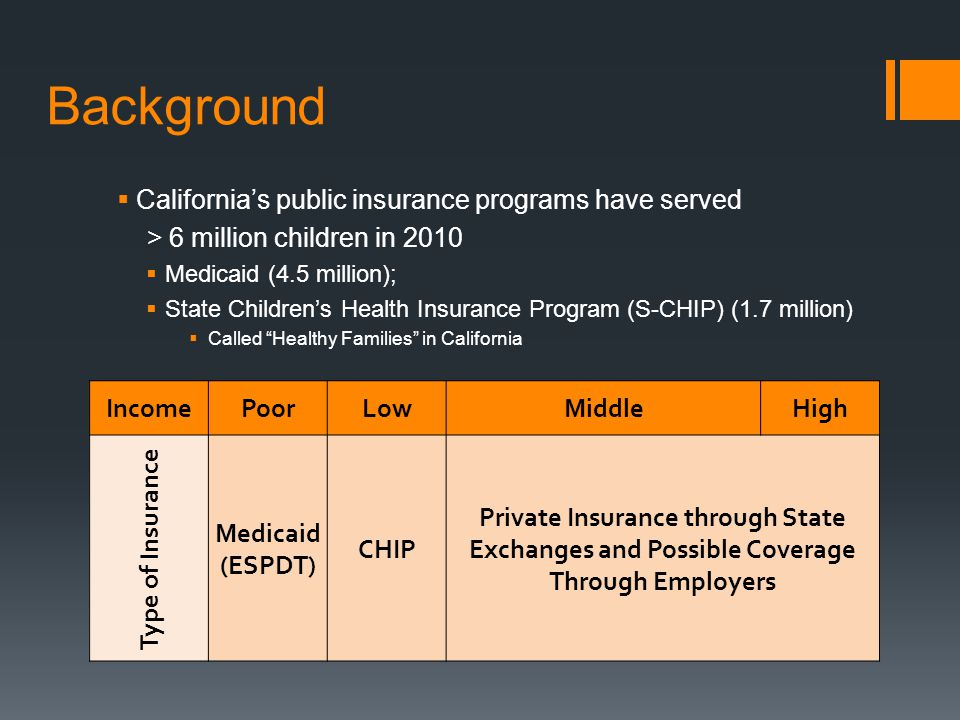 Medicaid (Denti-Cal) Medicaid S-CHIP Former HFP & Medicaid Income Eligibility Levels