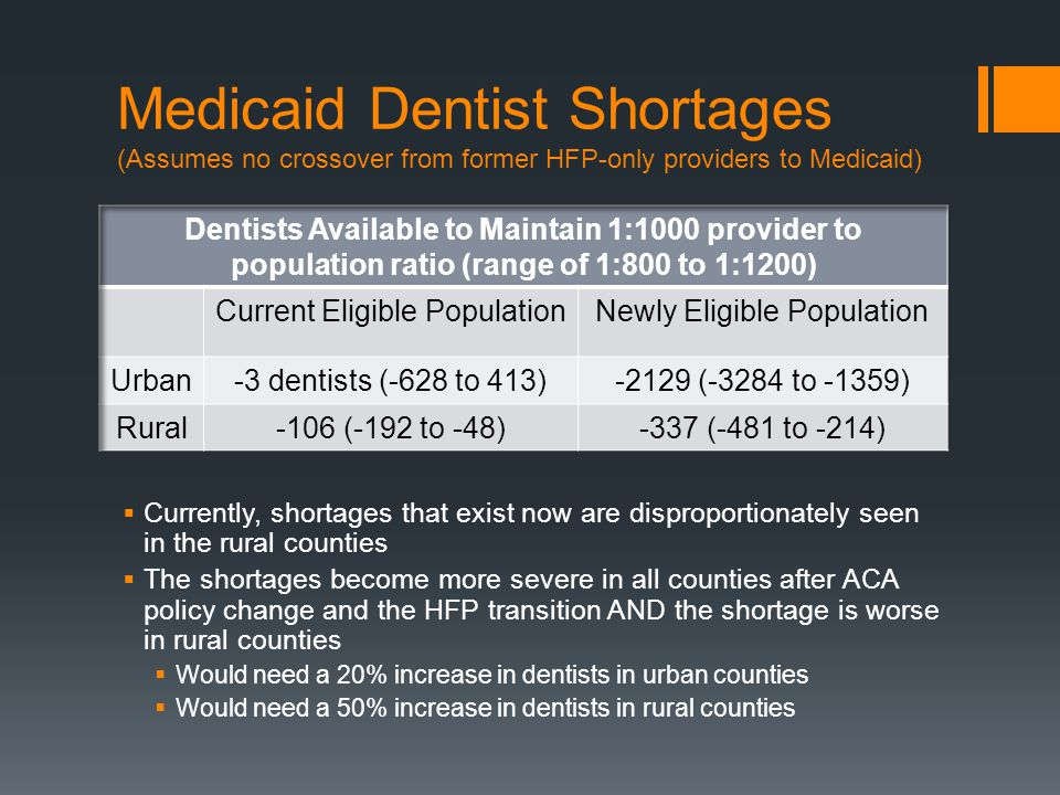 Medicaid Dentist Shortages (Assumes no crossover from former HFP-only providers to Medicaid) Currently, shortages that exist now are disproportionately seen in the rural counties The shortages become more severe in all counties after ACA policy change and the HFP transition AND the shortage is worse in rural counties Would need a 20% increase in dentists in urban counties Would need a 50% increase in dentists in rural counties