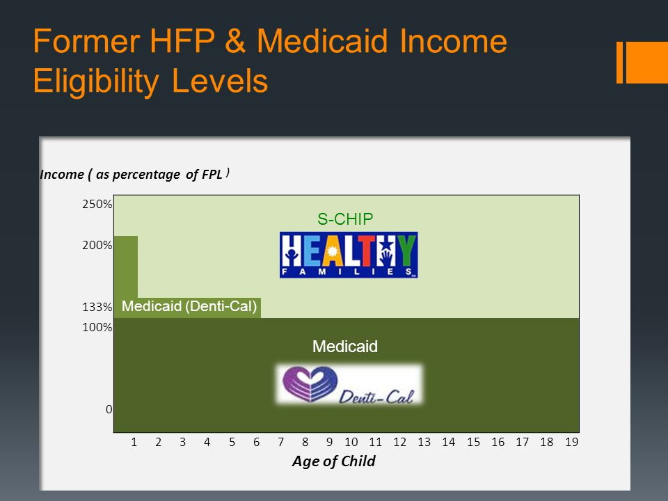 Conclusions The pediatric Medicaid population and enrollment into Medicaid increasing in size Possibly due to general population increase, policy changes In addition, those children that are enrolled are utilizing dental services at increasing rates Two very important policy changes happening NOW ACA mandated enrollment of low-income children in dental programs Transition of ~880,000 children from Healthy Families (S-CHIP) to Medicaid….