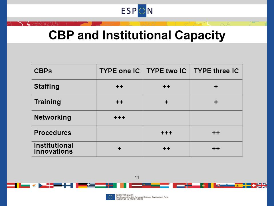 CBP and Institutional Capacity 11 CBPsTYPE one ICTYPE two ICTYPE three IC Staffing++ + Training++++ Networking+++ Procedures+++++ Institutional innovations +++