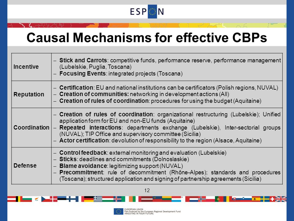 Causal Mechanisms for effective CBPs 12 Incentive Stick and Carrots: competitive funds, performance reserve, performance management (Lubelskie, Puglia, Toscana) Focusing Events: integrated projects (Toscana) Reputation Certification: EU and national institutions can be certificators (Polish regions, NUVAL) Creation of communities: networking in development actions (All) Creation of rules of coordination: procedures for using the budget (Aquitaine) Coordination Creation of rules of coordination: organizational restructuring (Lubelskie); Unified application form for EU and non-EU funds (Aquitaine) Repeated interactions: departments exchange (Lubelskie), Inter-sectorial groups (NUVAL); TIP Office and supervisory committee (Sicilia) Actor certification: devolution of responsibility to the region (Alsace, Aquitaine) Defense Control feedback: external monitoring and evaluation (Lubelskie) Sticks: deadlines and commitments (Dolnoslaskie) Blame avoidance: legitimizing support (NUVAL) Precommitment: rule of decommitment (Rhône-Alpes); standards and procedures (Toscana); structured application and signing of partnership agreements (Sicilia)