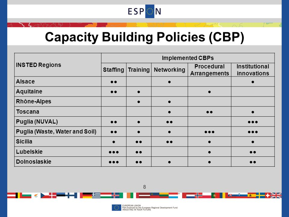 Capacity Building Policies (CBP) 8 INSTED Regions Implemented CBPs StaffingTrainingNetworking Procedural Arrangements Institutional innovations Alsace Aquitaine Rhône-Alpes Toscana Puglia (NUVAL) Puglia (Waste, Water and Soil) Sicilia Lubelskie Dolnoslaskie
