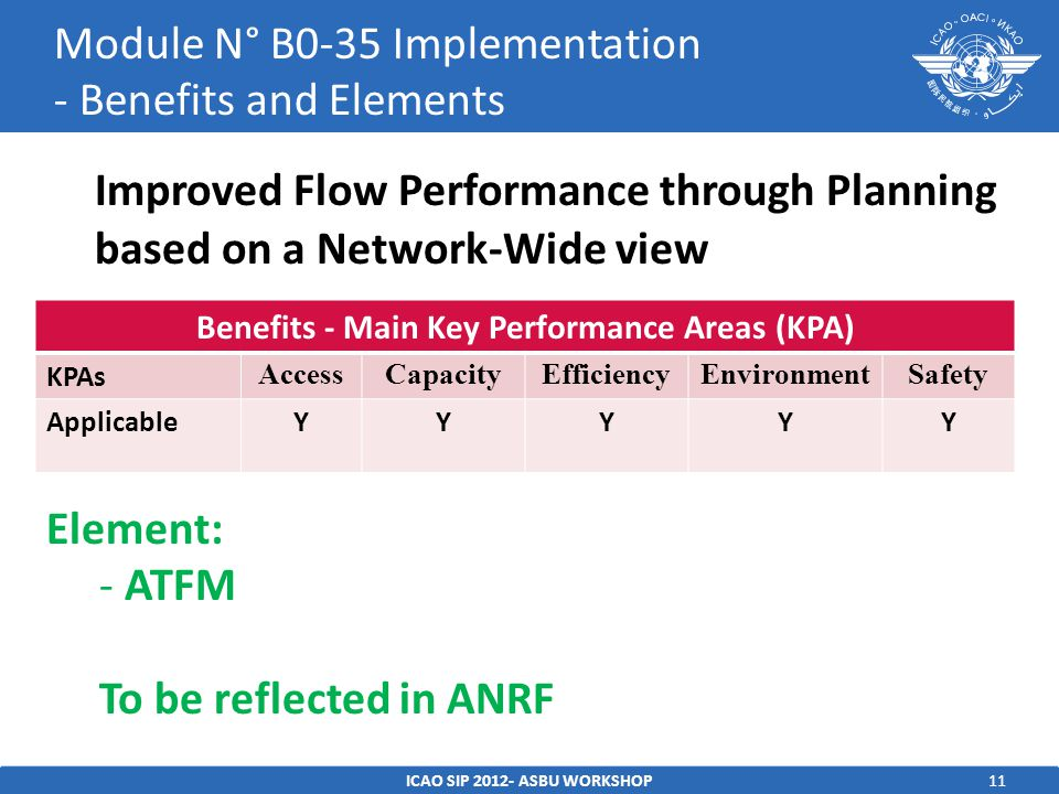 11 Improved Flow Performance through Planning based on a Network-Wide view ICAO SIP ASBU WORKSHOP Module N° B0-35 Implementation - Benefits and Elements Benefits - Main Key Performance Areas (KPA) KPAs AccessCapacityEfficiencyEnvironmentSafety ApplicableYYYYY Element: - ATFM To be reflected in ANRF