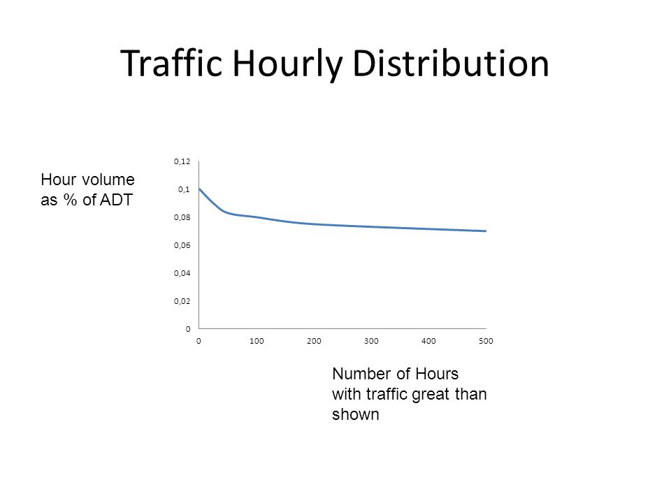 Traffic Hourly Distribution Hour volume as % of ADT Number of Hours with traffic great than shown