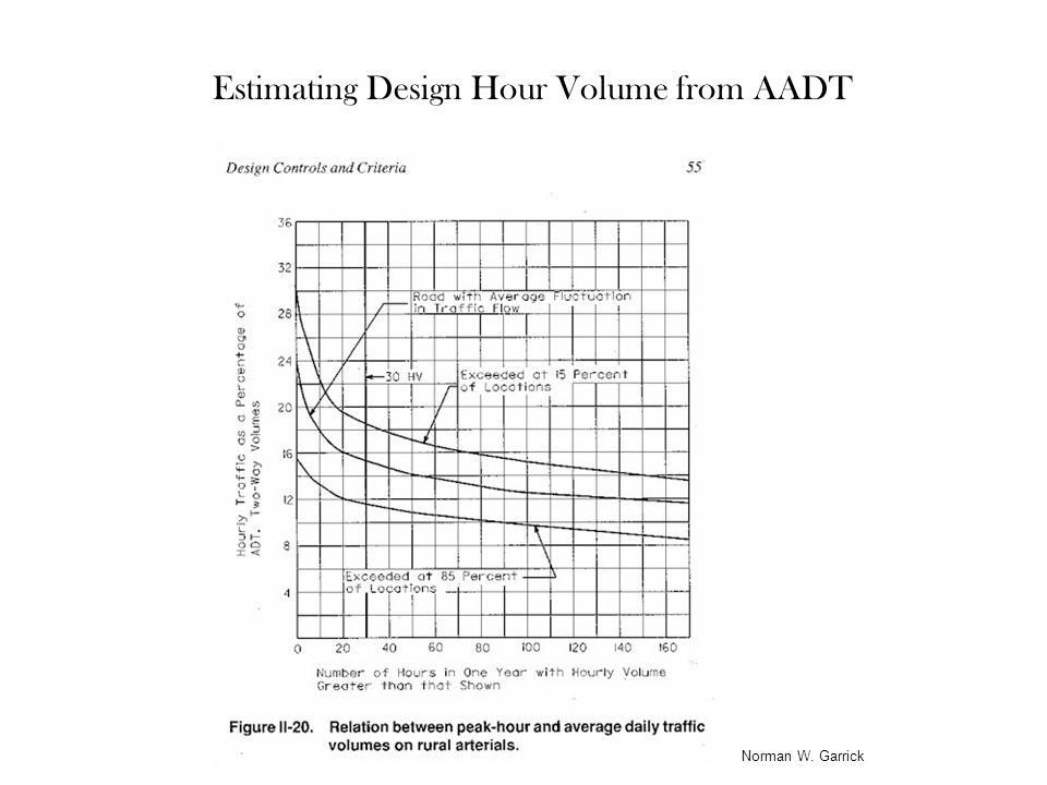 Norman W. Garrick Estimating Design Hour Volume from AADT