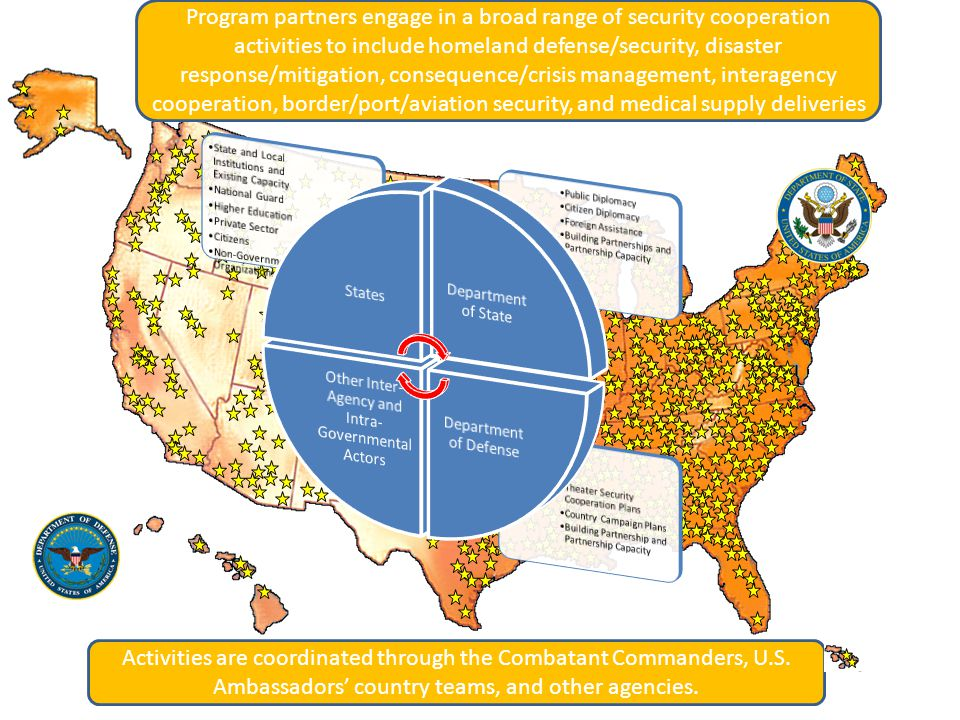 Program partners engage in a broad range of security cooperation activities to include homeland defense/security, disaster response/mitigation, consequence/crisis management, interagency cooperation, border/port/aviation security, and medical supply deliveries Activities are coordinated through the Combatant Commanders, U.S.
