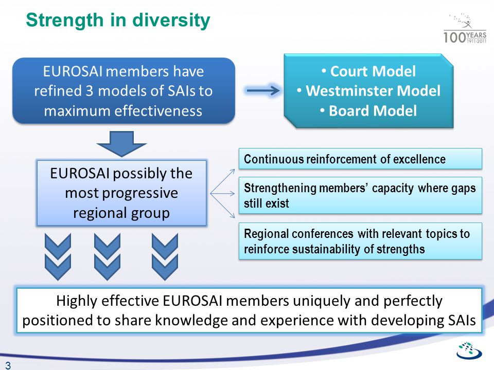 3 Strength in diversity EUROSAI members have refined 3 models of SAIs to maximum effectiveness Court Model Westminster Model Board Model Court Model Westminster Model Board Model Strengthening members capacity where gaps still exist Continuous reinforcement of excellence EUROSAI possibly the most progressive regional group Regional conferences with relevant topics to reinforce sustainability of strengths Highly effective EUROSAI members uniquely and perfectly positioned to share knowledge and experience with developing SAIs