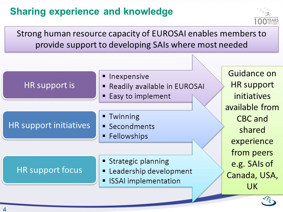 4 Sharing experience and knowledge Guidance on HR support initiatives available from CBC and shared experience from peers e.g.