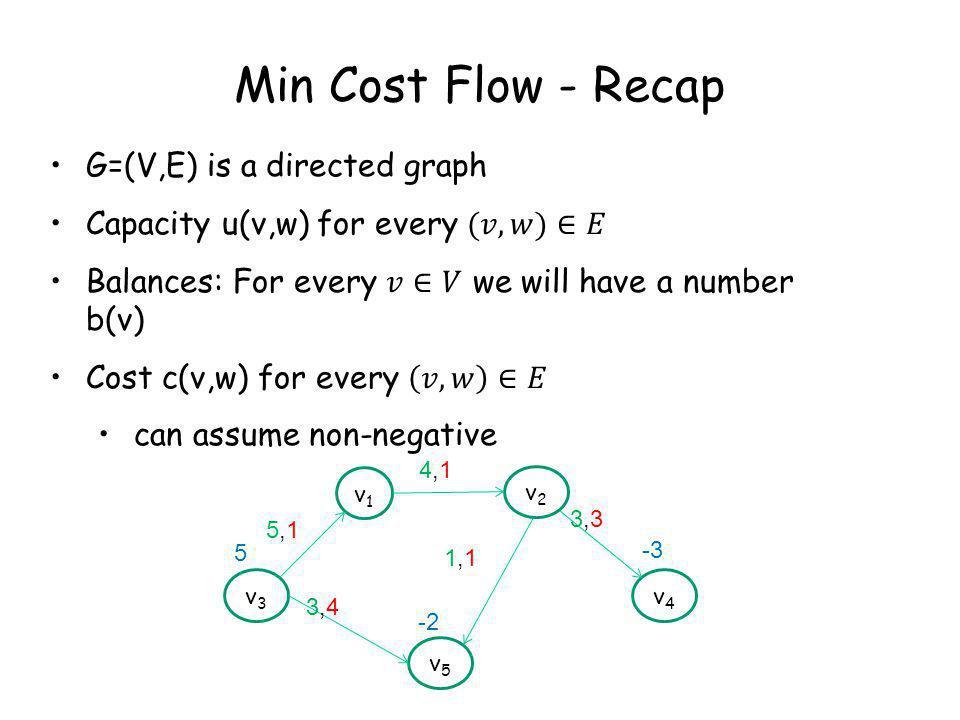 Min Cost Flow - Recap v1v1 v2v2 v3v3 v4v4 v5v5 5 -2 -3 4,14,1 3,43,4 5,15,1 1,11,1 3,33,3