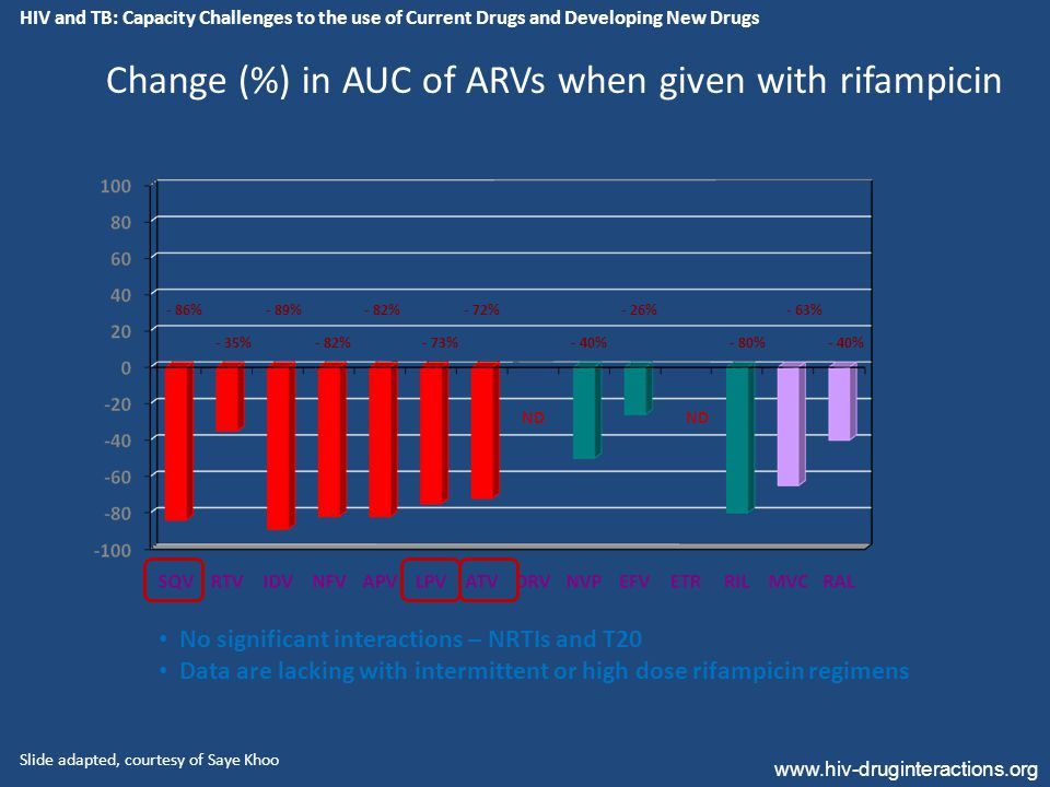 - 86% - 35% - 89% - 82% - 73% - 63% - 80% - 72% Change (%) in AUC of ARVs when given with rifampicin www.hiv-druginteractions.org - 40% - 26% - 40% No significant interactions – NRTIs and T20 Data are lacking with intermittent or high dose rifampicin regimens ND Slide adapted, courtesy of Saye Khoo HIV and TB: Capacity Challenges to the use of Current Drugs and Developing New Drugs