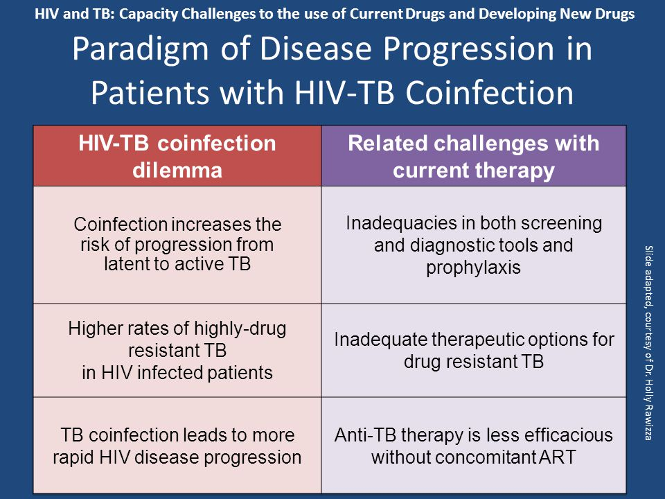 Paradigm of Disease Progression in Patients with HIV-TB Coinfection Slide adapted, courtesy of Dr.